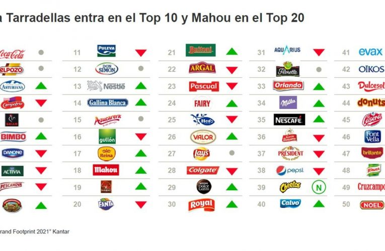 The pandemic upsets the list of the brands most chosen by Spaniards in the supermarket