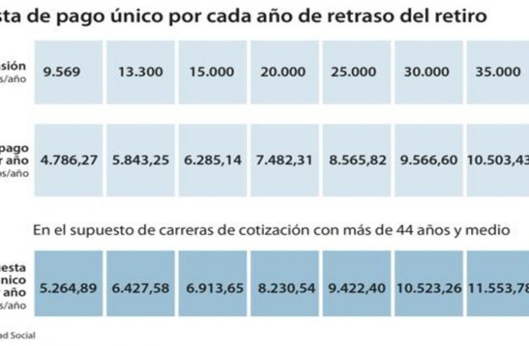 Pre-agreement on pensions: cuts of 21% for retiring two years earlier